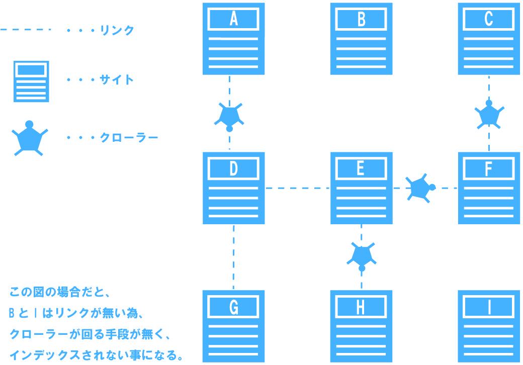 インデックス概念図