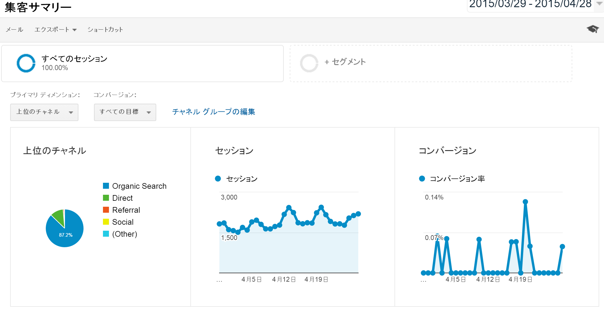 集客サマリー Google Analytics