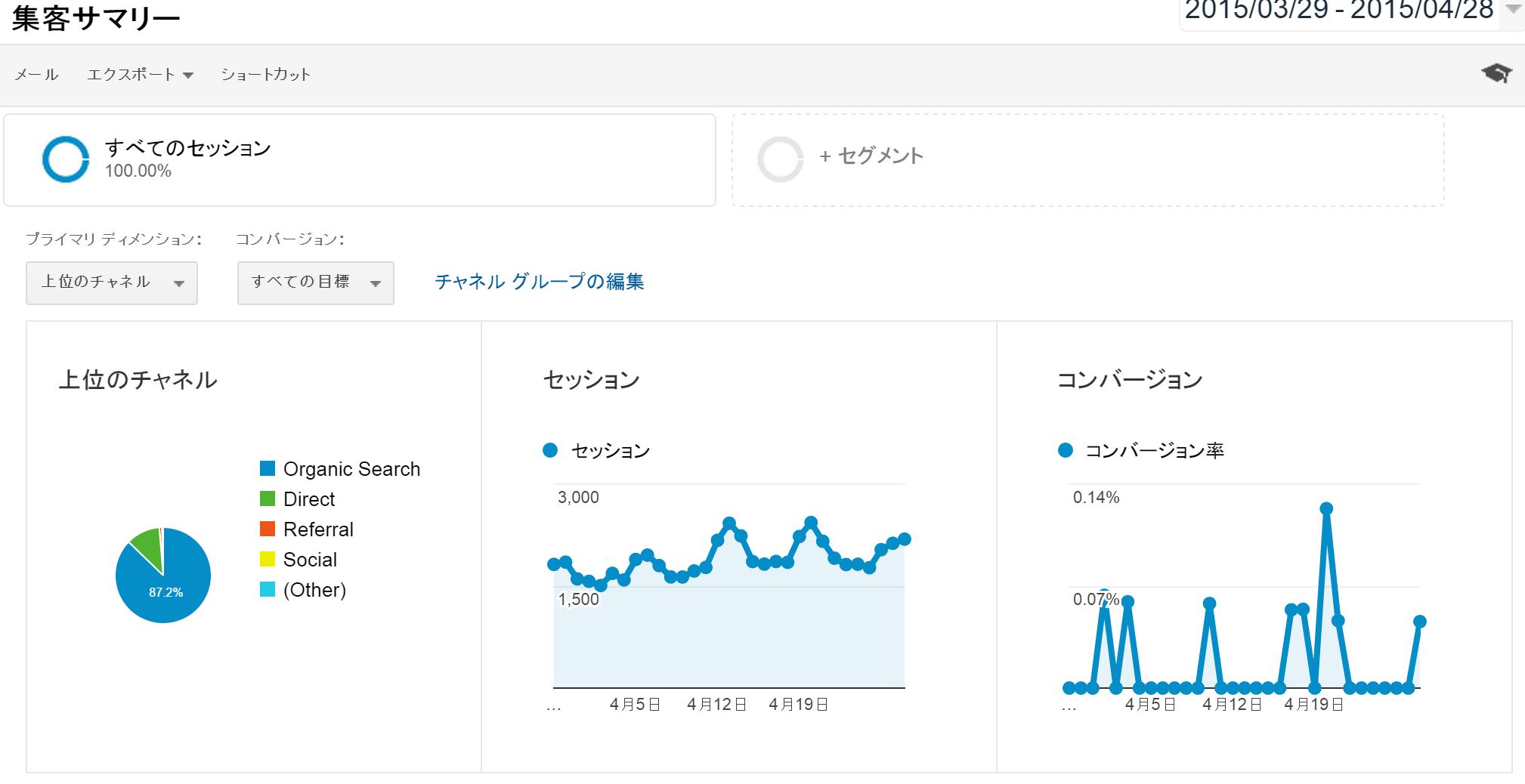 集客サマリー Google Analytics