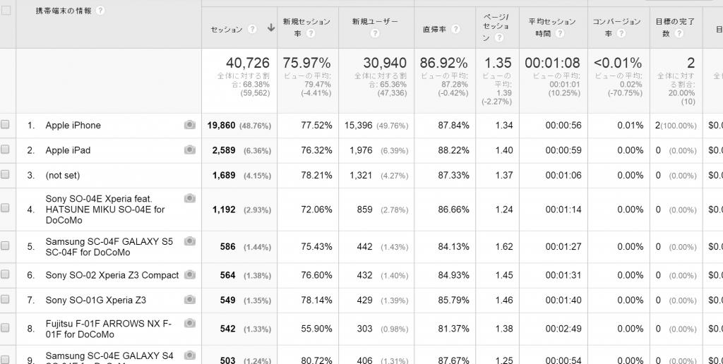 【18】モバイル種別レポート