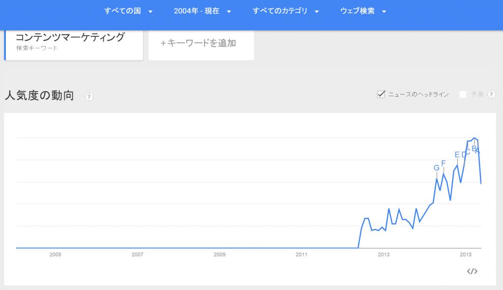 Google トレンド ウェブ検索の人気度 コンテンツマーケティング すべての国 2004年 現在