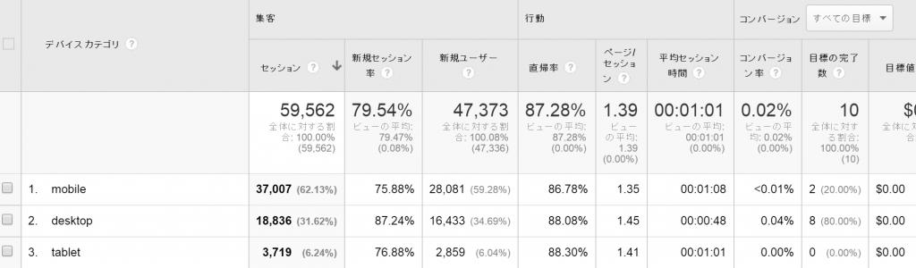 【17】モバイルサマリーレポート
