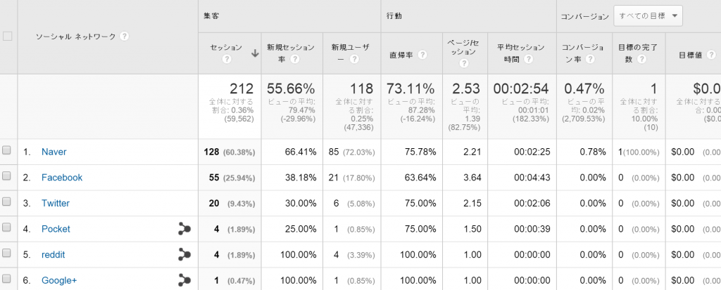 【21】Socialレポート