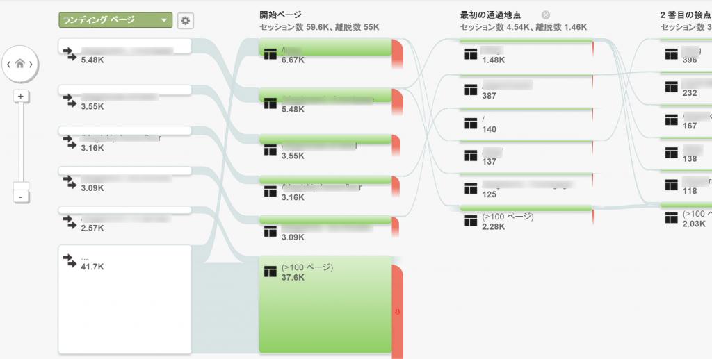 【25】行動フローレポート