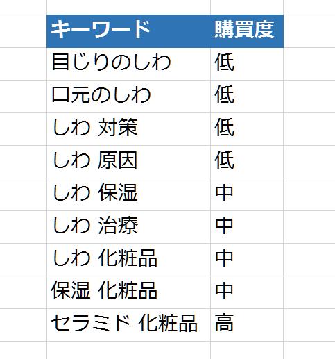 SEOワードのリストアップ(STEP1)