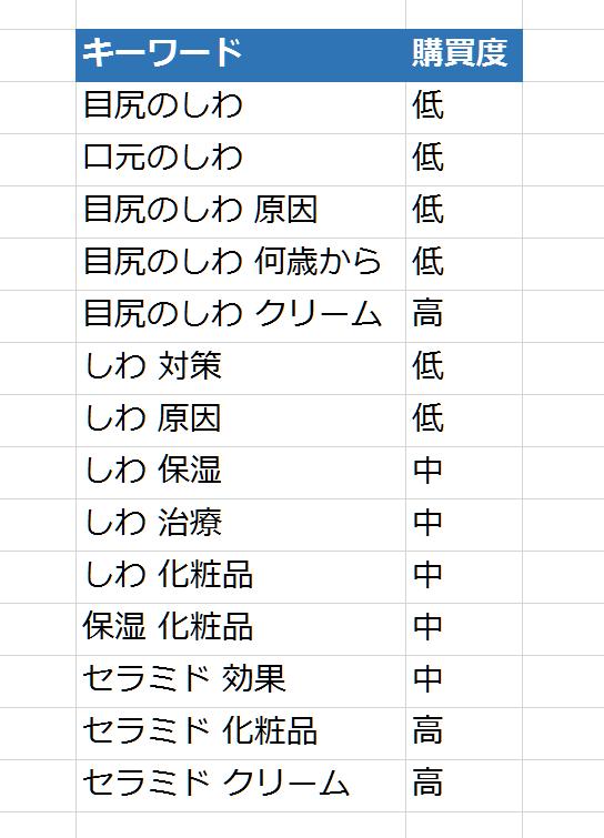 SEOワードのリストアップ(STEP)