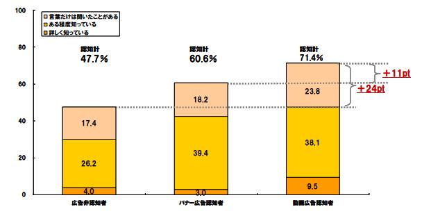 %e5%8b%95%e7%94%bb%e8%aa%8d%e7%9f%a5%e5%ba%a6