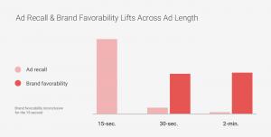 ad-recall-brand-favorability-lift-across-ad-length-b