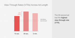 view-through-rates-across-add-length-b