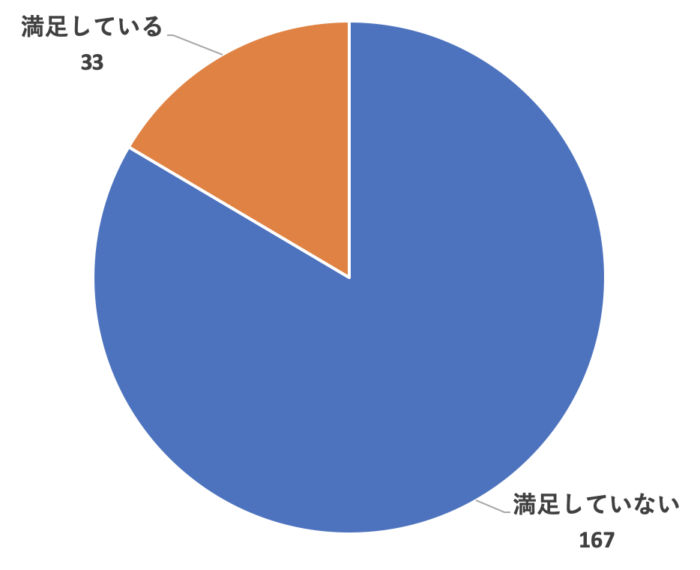 Webライターとしての報酬に満足している人の割合