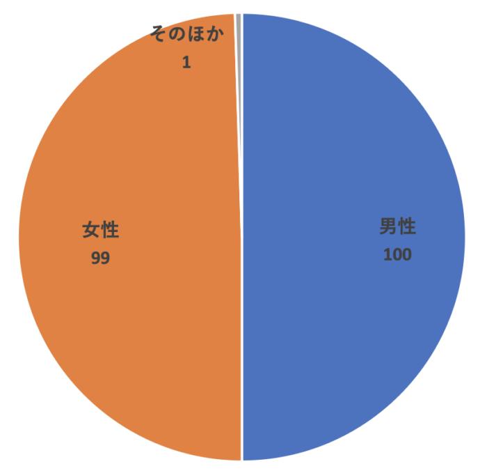 Webライターの性別割合